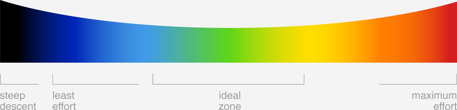 Effort spectrum
